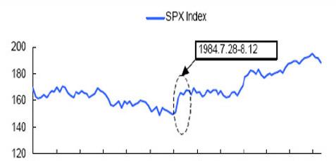 1984年第23届洛杉矶奥运会前后的股市走势