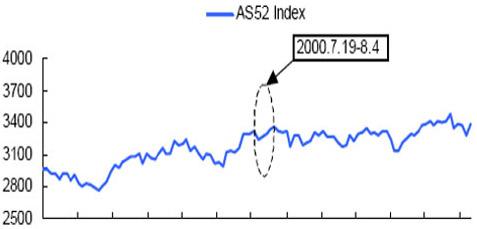 2000年第27届澳大利亚悉尼奥运会前后的股市走势