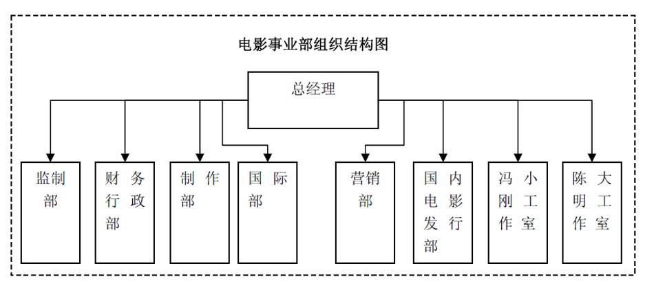 华谊管理层结构图