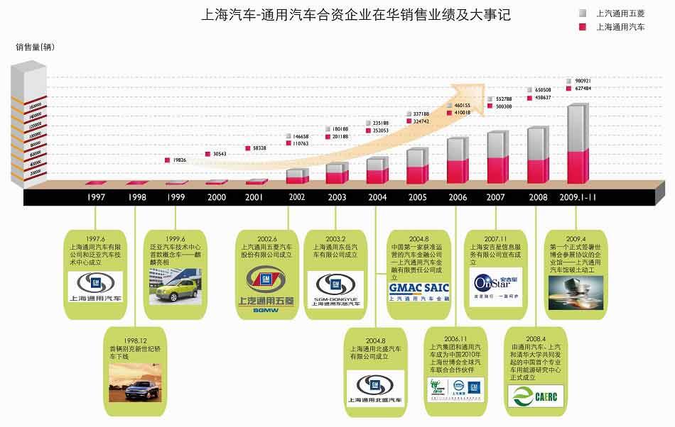 上汽-通用合资企业在华销售业绩及大事记