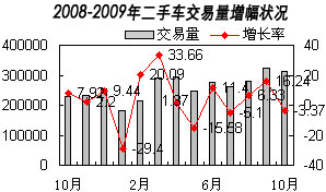 2008-2009年二手车交易量状况
