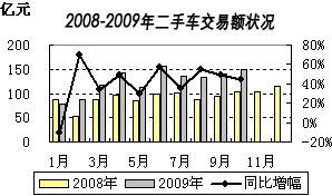 2008-2009年二手车交易额状况