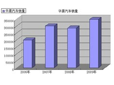 华晨汽车近年销量起伏不定