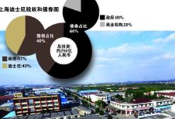 上海迪士尼能否再推长三角经济