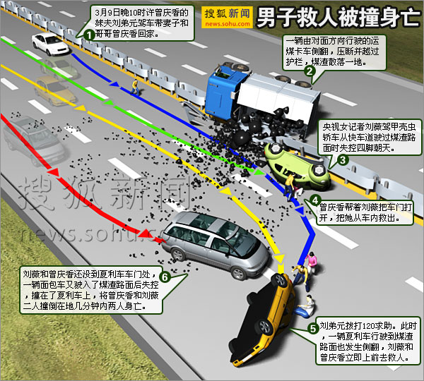 男子救人被撞身亡示意 搜狐新闻制图