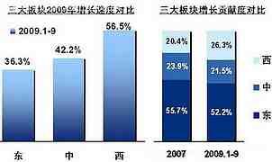 东中西三大板块增长贡献度对比
