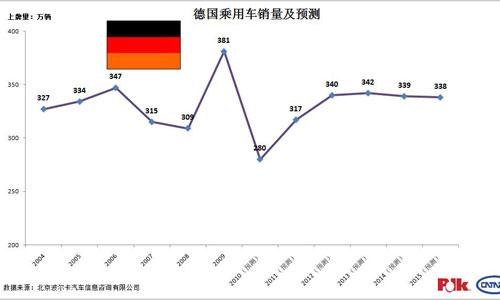 德国乘用车销量及预测