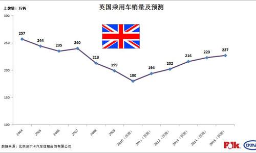 英国乘用车销量及预测