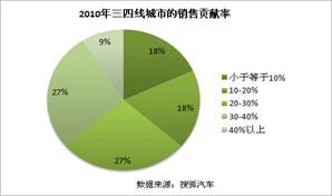 2010年三四线城市的销售贡献率