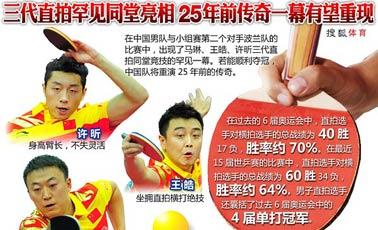 2010世乒赛,刘国梁,马琳,王皓,许昕