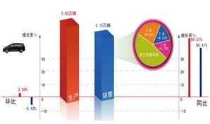 2008-2010年6月MPV销售情况