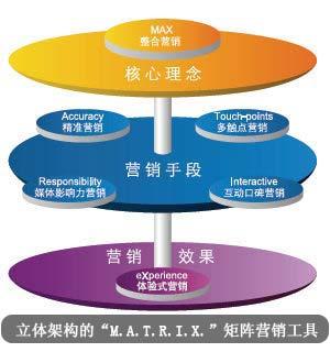 互动口碑营销 (interactive)   用何种方式沟通?——综合运用web1.