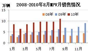 2008-2010年8月MPV销售情况