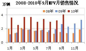 2008-2010年9月MPV销售情况