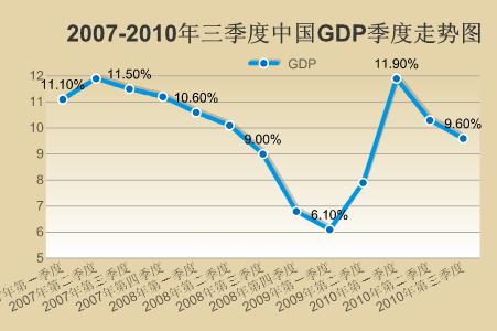 2010,经济数据