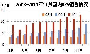 2008-2010��11��MPV�������