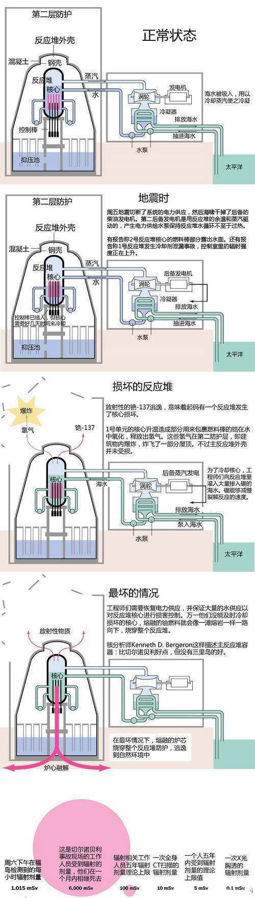 福岛核电站最坏的结果(示意图点击放大)