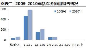 2009-2010年轿车分排量销量情况