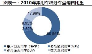 2010年乘用车细分车型消费比重