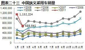 2005.01—2011.02中国狭义乘用车销量