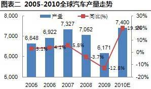 2005-2010全球汽车产量走势