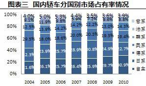 国内轿车分国别市场占有率情况