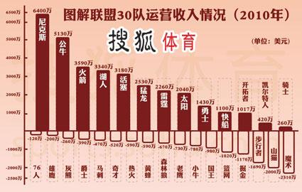 2011NBA劳资纠纷