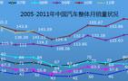 2005-2011年中国汽车整体月销量状况