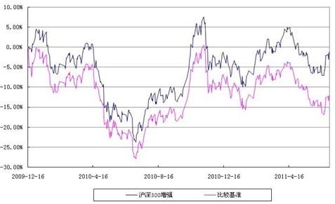 富国中证500指数增强型基金(LOF)