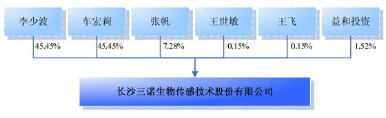 三诺生物股权结构图