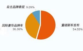 您认为2011年广州车展最大看点是什么