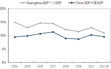 表1 广州市主要经济指标