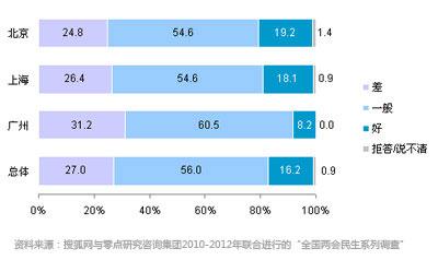 北上广居民对当前社会诚信环境的评价(%)
