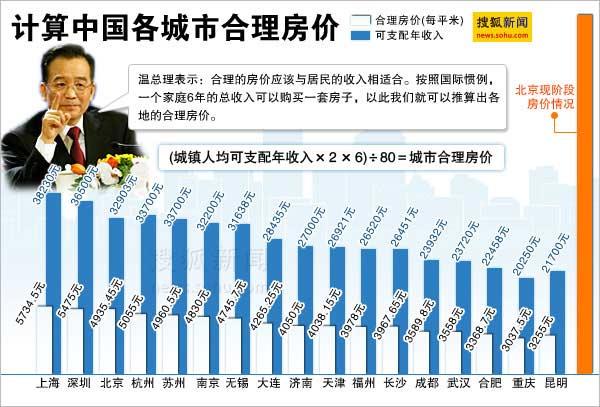 中国各城市合理房价