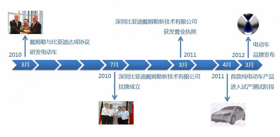 比亚迪戴姆勒合资发展历程