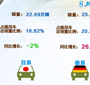 8月各系乘用车中国市场表现
