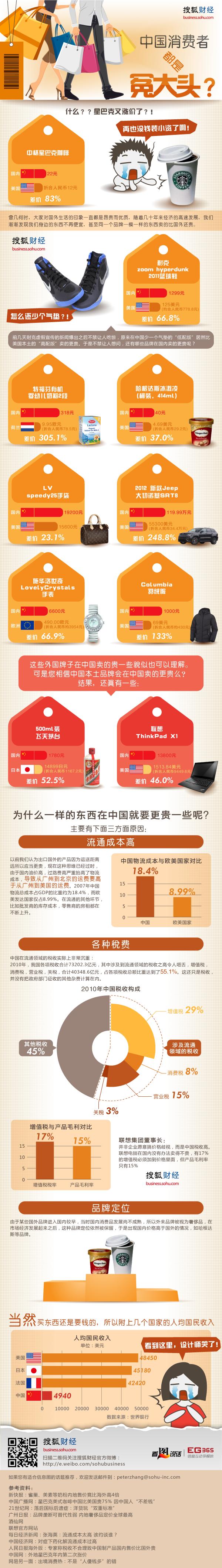 中国消费者都是冤大头么?