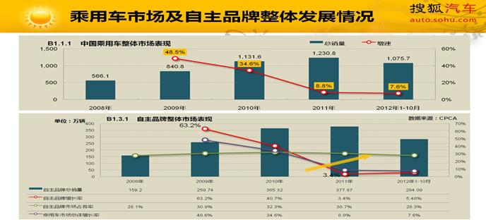 中国汽车销量近年来快速增长