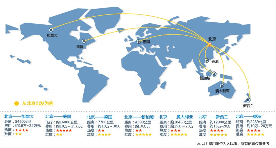 海外生子路线图经历