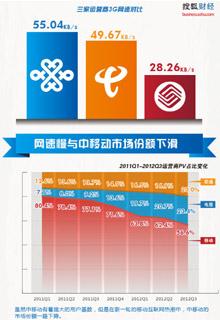 3G网速限制中国移动互联网发展