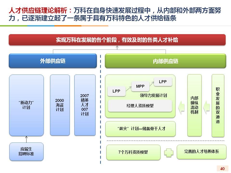 体系或者人才供应链体系来满足企业的程序发展,第一个例子,宝洁公司,1