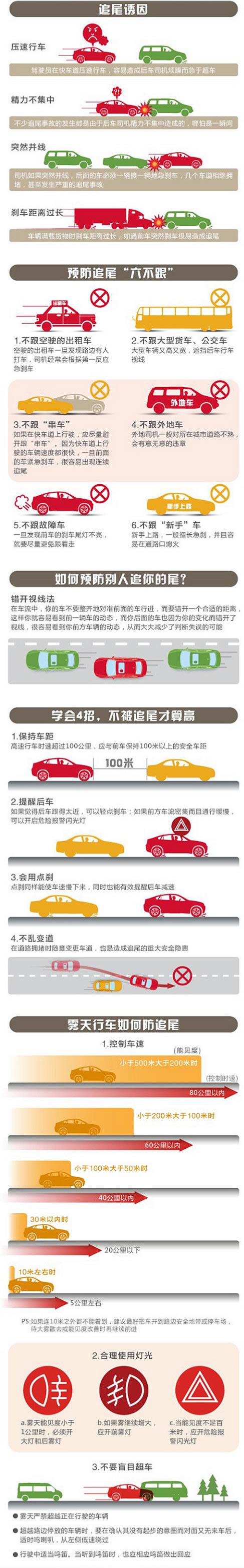 【文明在路上 安全在我心】预防车辆追尾教程 - 汾阳市公安局交警大队 - 汾阳交警