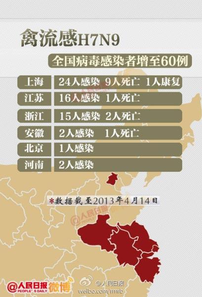 据新华社电 国家卫生和计划生育委员会14日公布,截至14日17时,全国共报告人感染H7N9禽流感确诊病例60例,其中死亡13人。