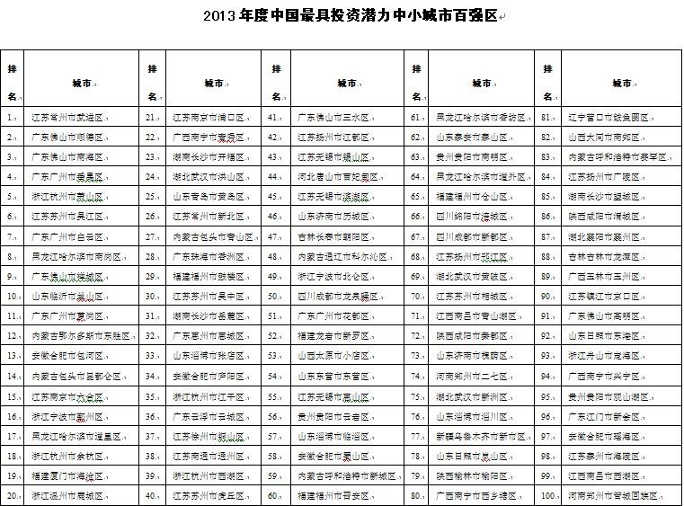 2013全国百强县市出炉 福建7县市上榜泉州占5个