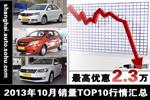 10月销量第一 朗逸/科鲁兹等最高降2.3万