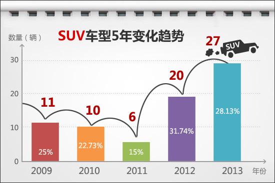 5年SUV车型增长趋势