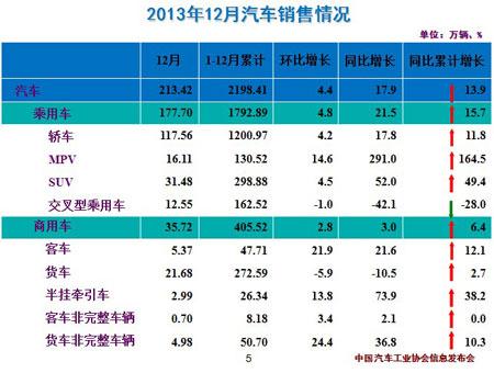 中汽协:2013年汽车销售2198万辆