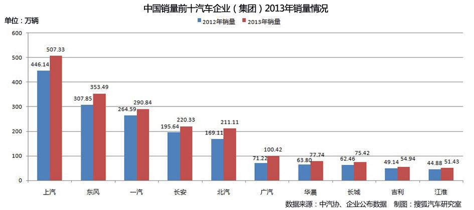 中国销量前十汽车企业(集团)2013年销量情况