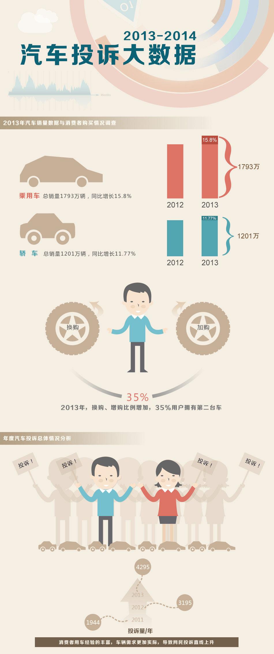 汽车投诉年度报告