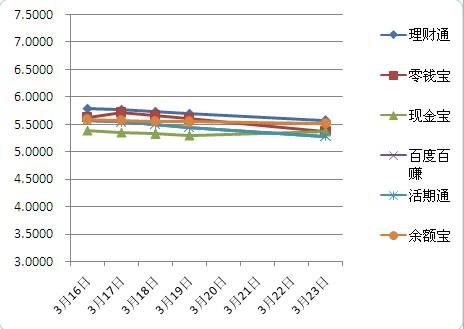 互联网金融主要理财产品7天年化收益率走势图